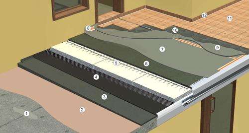 Строителство на сгради - хидроизолационни работи