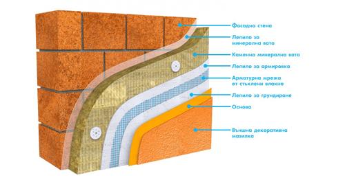 Фасадни решения - контактни фасади